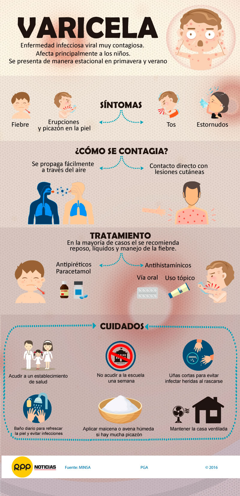 Varicela sintomas